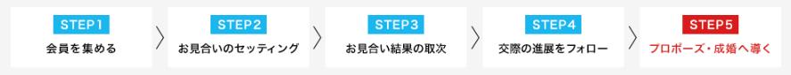 IBJ 日本結婚相談所連盟の結婚相談所フランチャイズビジネス