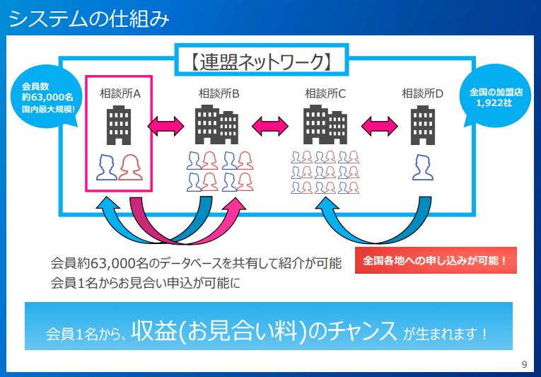 IBJ 日本結婚相談所連盟の結婚相談所開業フランチャイズ