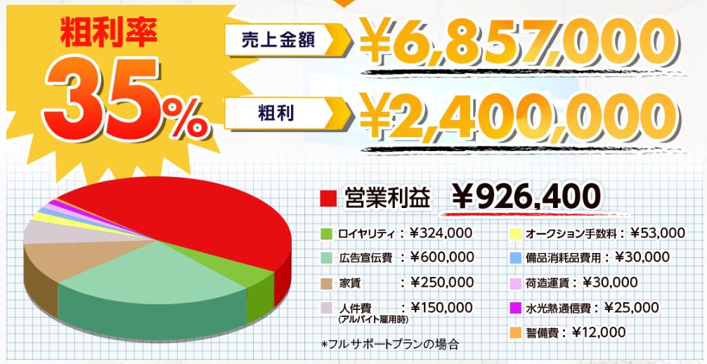 大吉フランチャイズ【収益モデル分析】