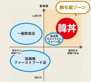 韓丼フランチャイズ【ポジショニング】