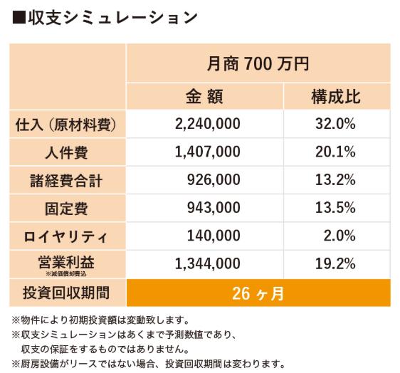 韓丼フランチャイズ【損益計算書】