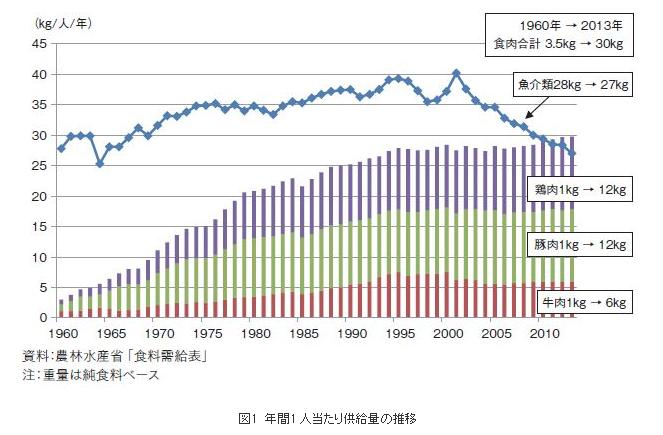 肉力屋フランチャイズ【肉の消費量推移】