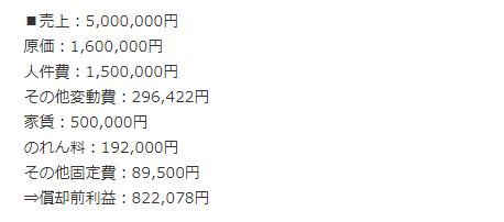 肉力屋フランチャイズ【損益計算書】