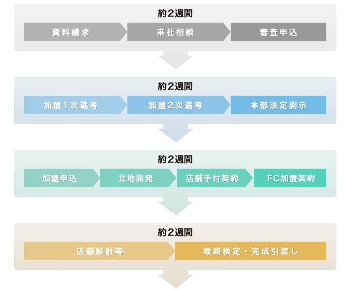 赤からフランチャイズ【開業の流れ】