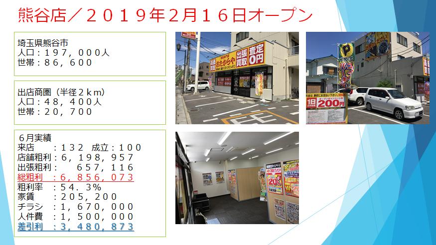 おたからやふらんちゃいず:熊谷店の月間損益表