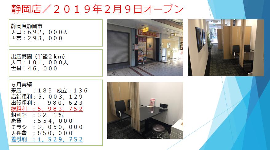 おたからやふらんちゃいず:静岡店の月間損益表