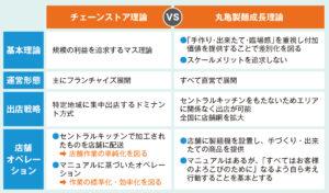 丸亀製麺:ビジネスモデル