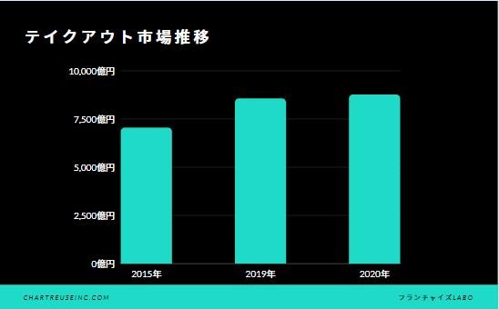 これから伸びる飲食店:テイクアウト市場推移:棒グラフ