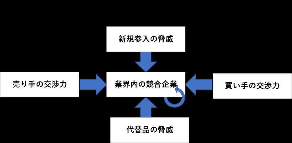 5F分析_基本