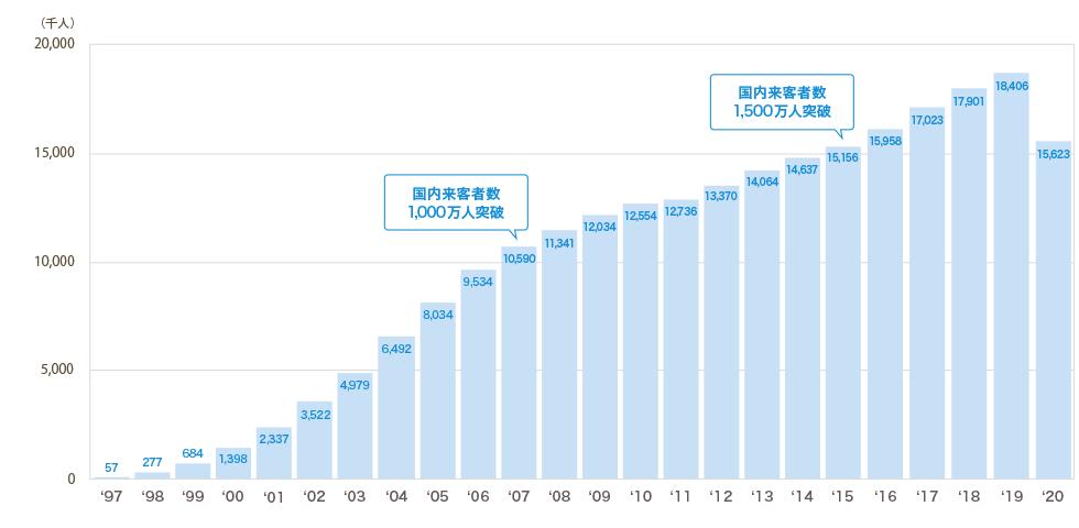 QBハウス日本の来客数